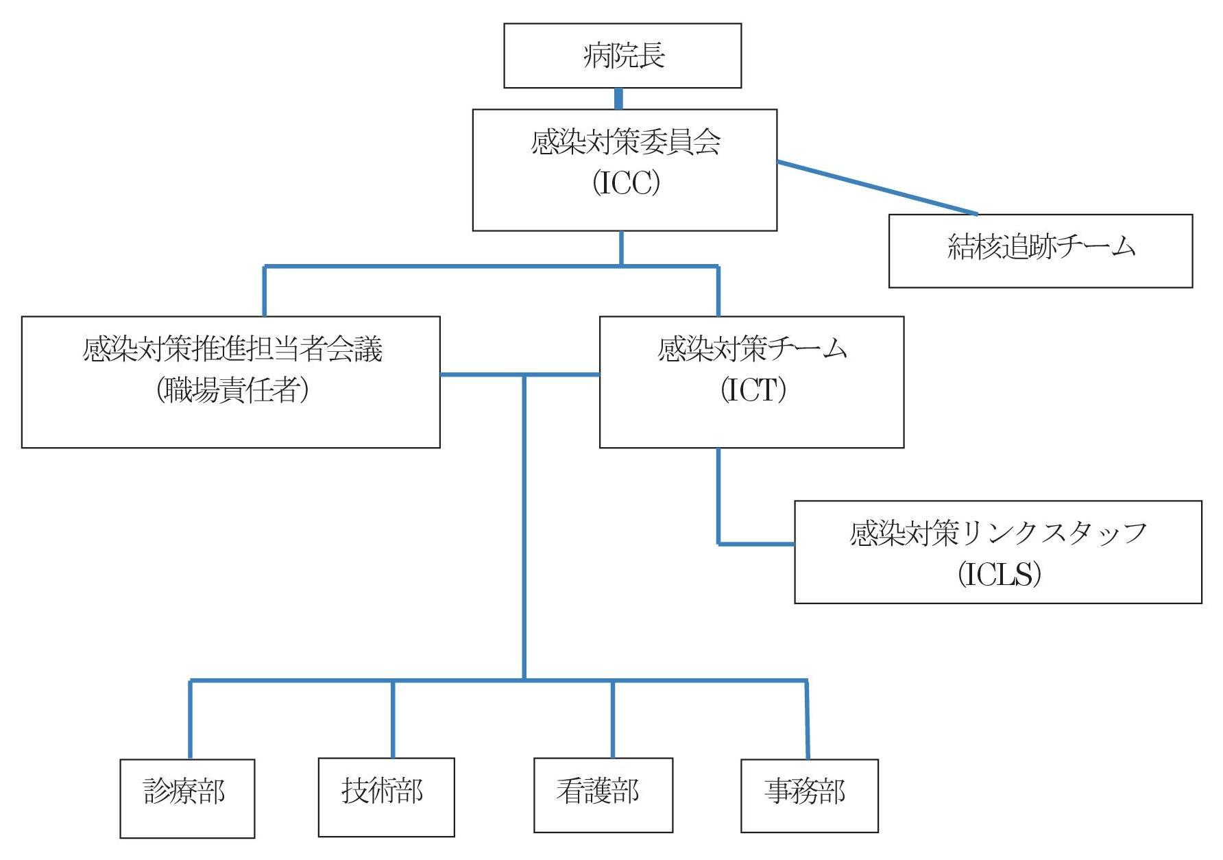 川崎協同病院 感染管理体制組織図