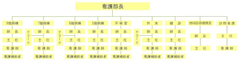 看護部組織図